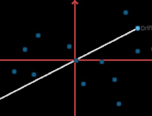 Multivariat dataanalys och Korrelation mellan variabler